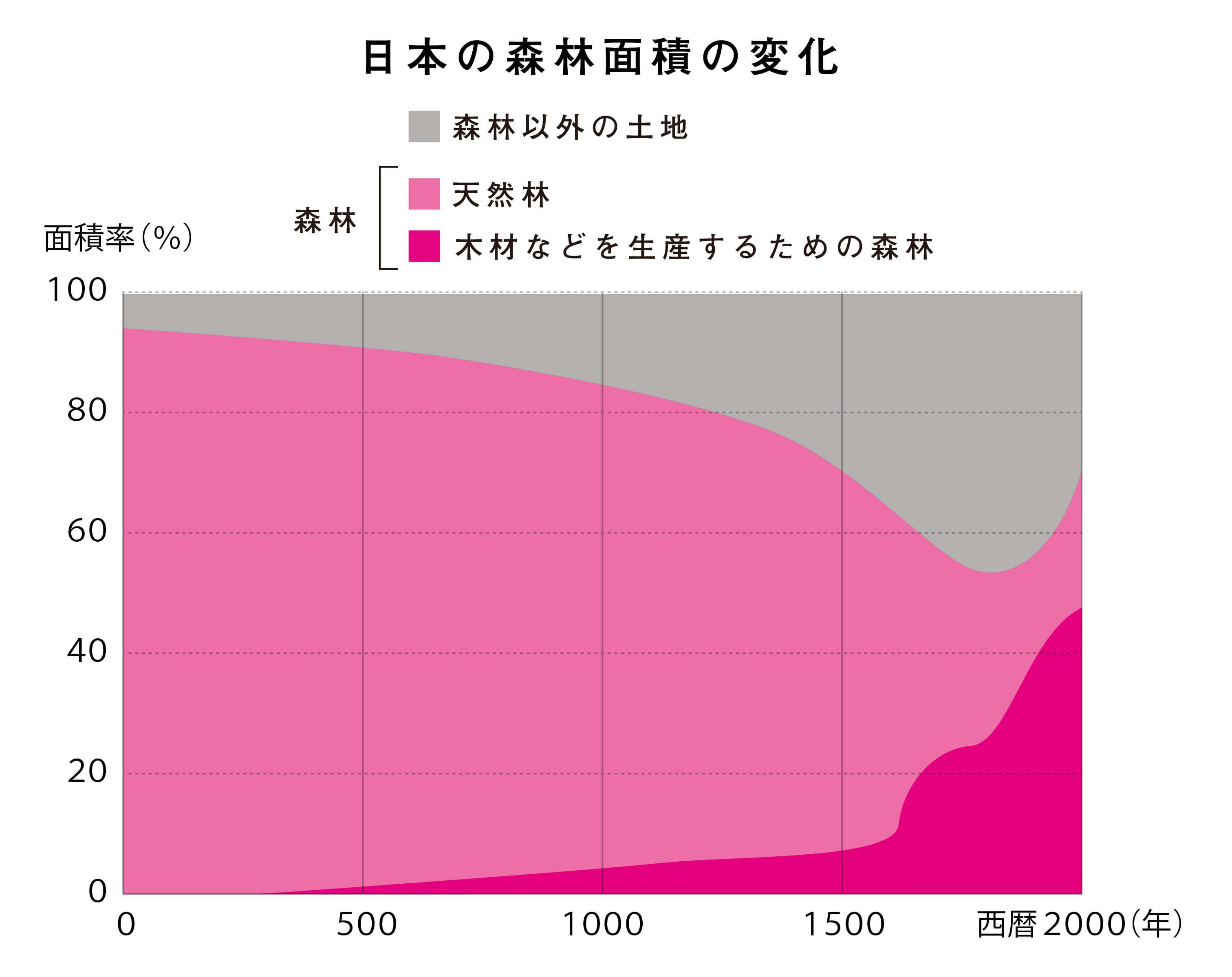 日本の森林面積の変化